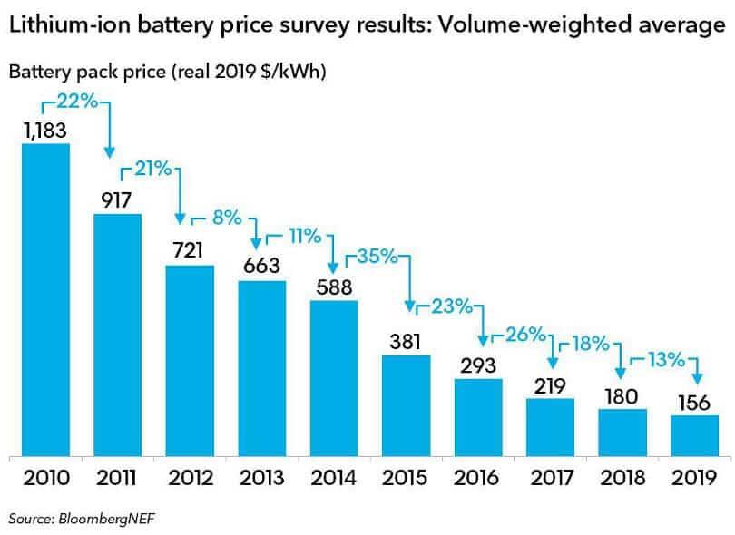 Costo batterie fotovoltaico nel tempo