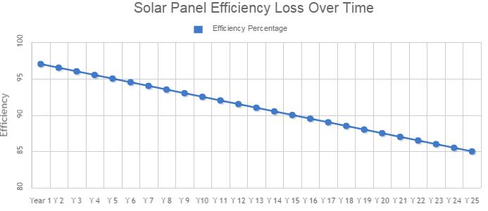 Efficienza pannello fotovoltaico nel tempo