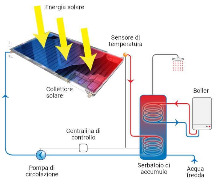 funzionamento solare termico
