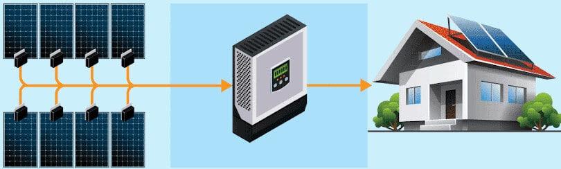 Schema collegamento ottimizzatori di potenza per fotovoltaico