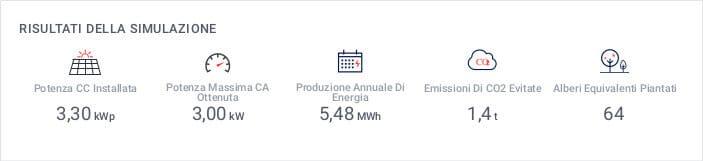 Produzione annuale impianto fotovoltaico da 3 kWh