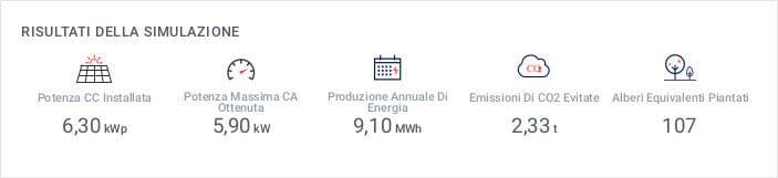 Produzione annuale impianto fotovoltaico da 6 kWh