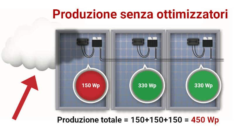 Produzione fotovoltaico senza ottimizzatori