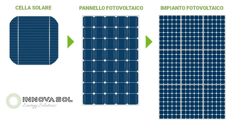 Da cella solare a impianto fotovoltaico