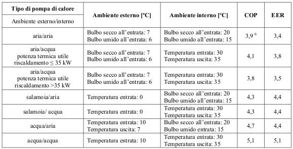 coefficiente minimo pompe di calore elettriche detrazioni fiscali