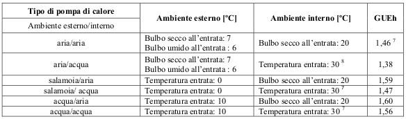 coefficiente minimo pompe di calore gas detrazioni fiscali