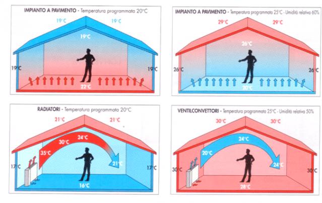Impianto a pavimento VS radiatori e ventilconvettori